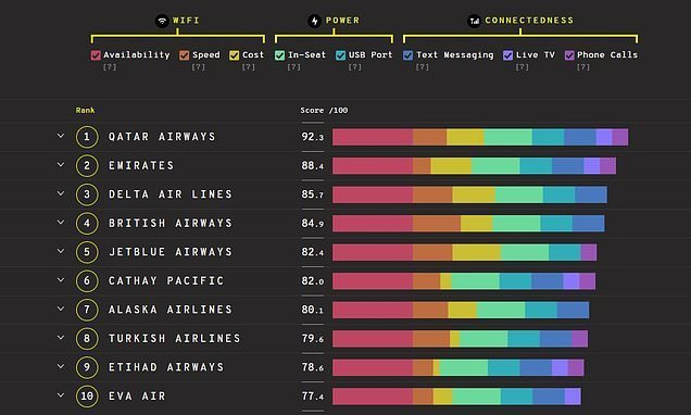 Revealed: The airlines that are top for tech